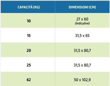 Pronto bombola bombole gas roma kg10 19 kg15 27 00 - Bombola gas cucina prezzo ...