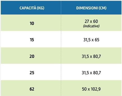 Pronto bombola bombole gas roma kg10 19 kg15 27 00 - Bombole gas per cucina ...